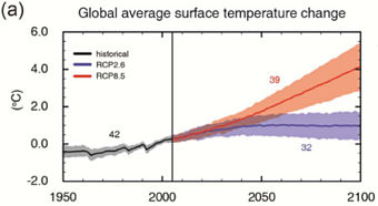 average temperature change